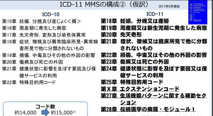 国際疾病分類の第11版(ICD-11)と鍼灸